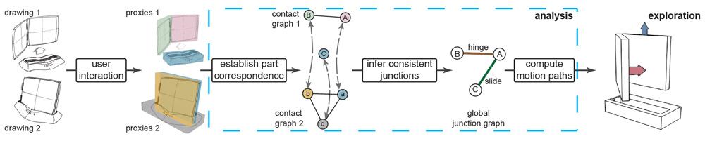 Interpreting Concept Sketches